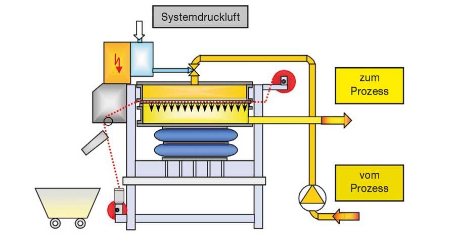 2-Filtration